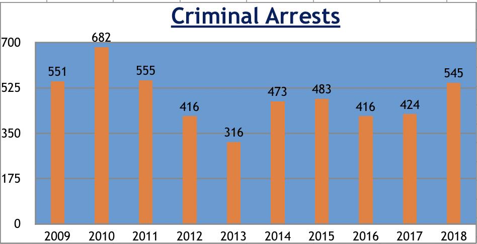 Criminal Arrests Graphic