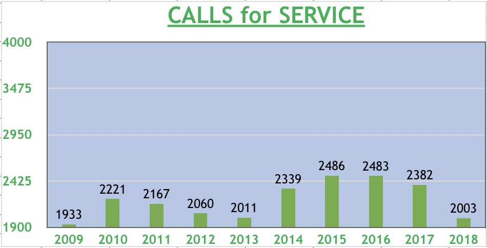 Calls for service graphic