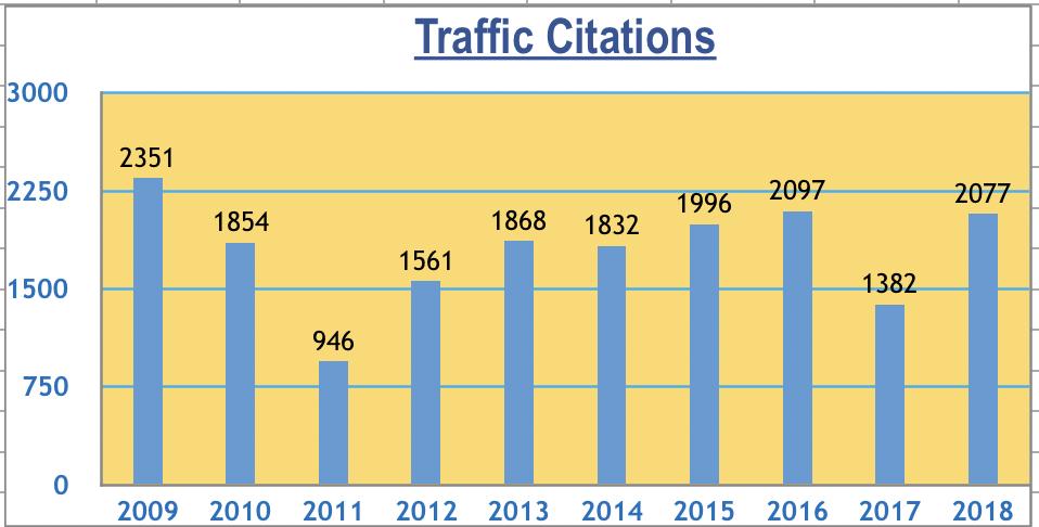 Traffic Citation graphic