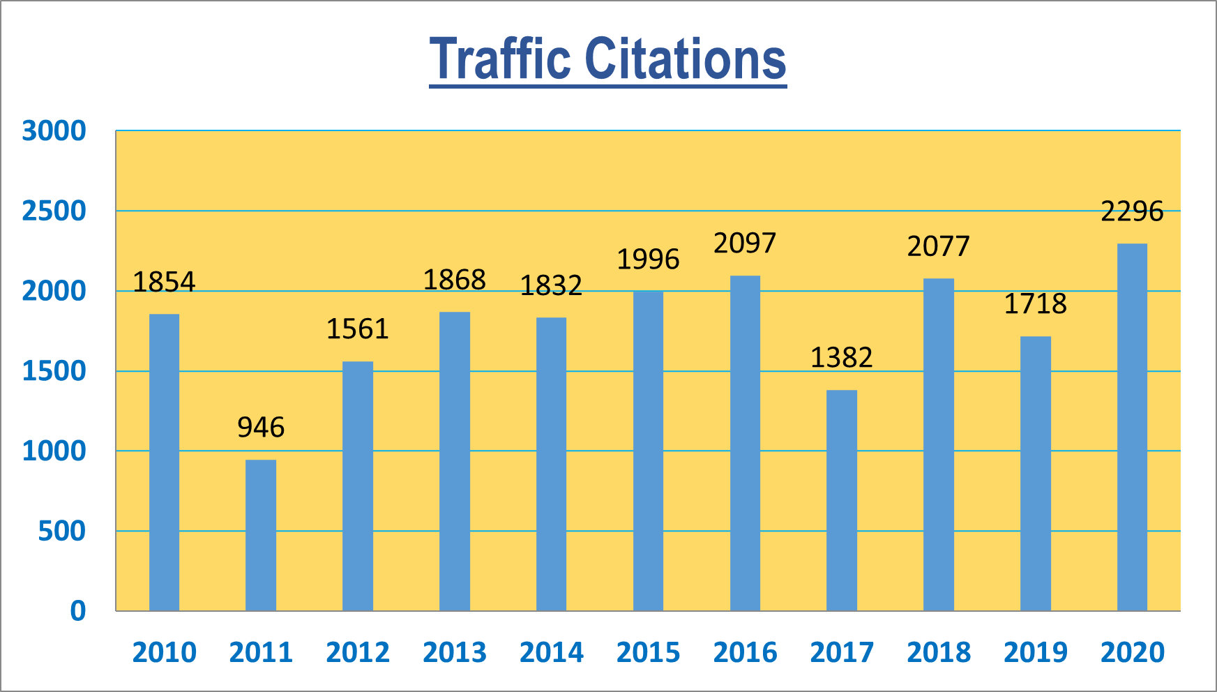 2020 traffic arrests