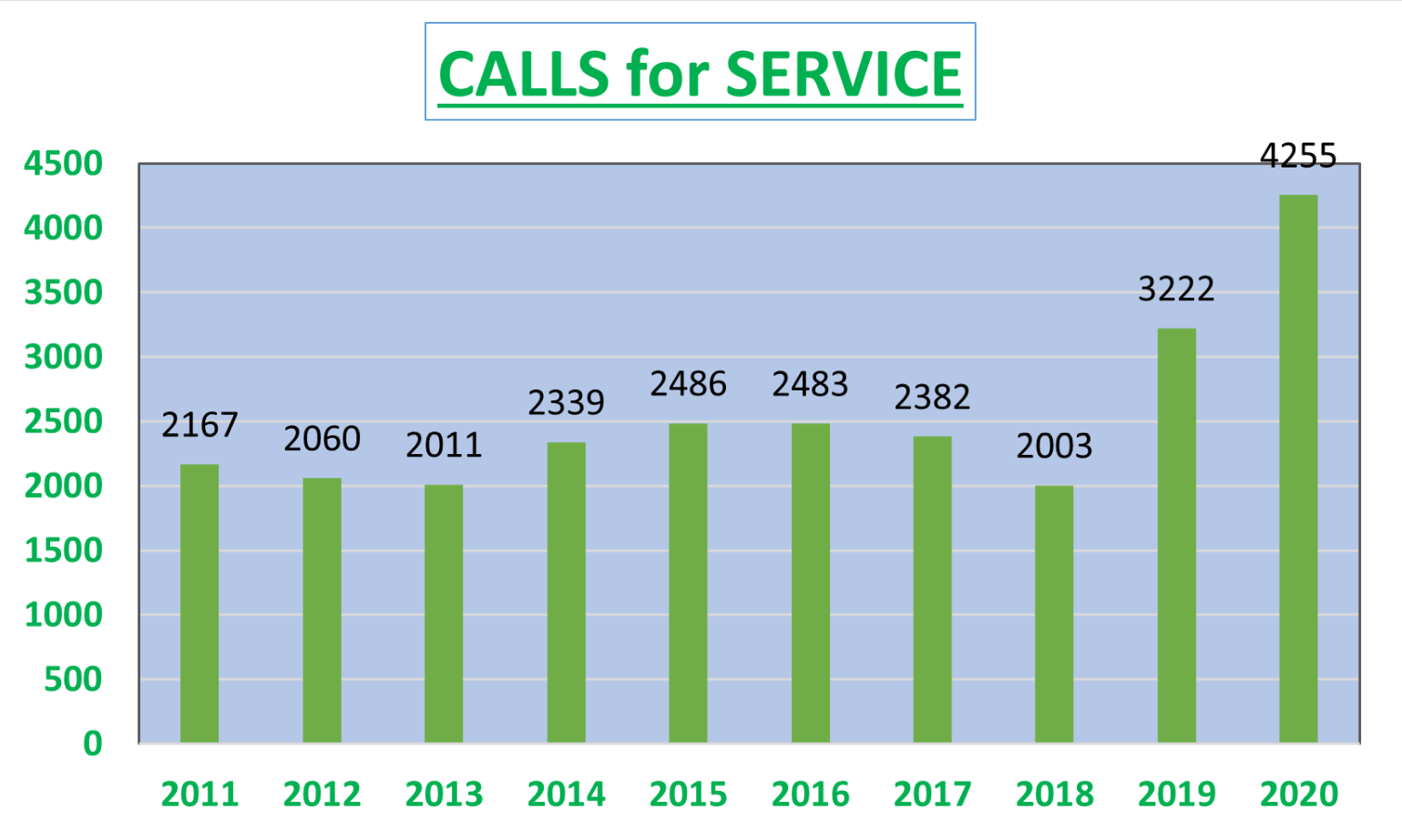 calls for service